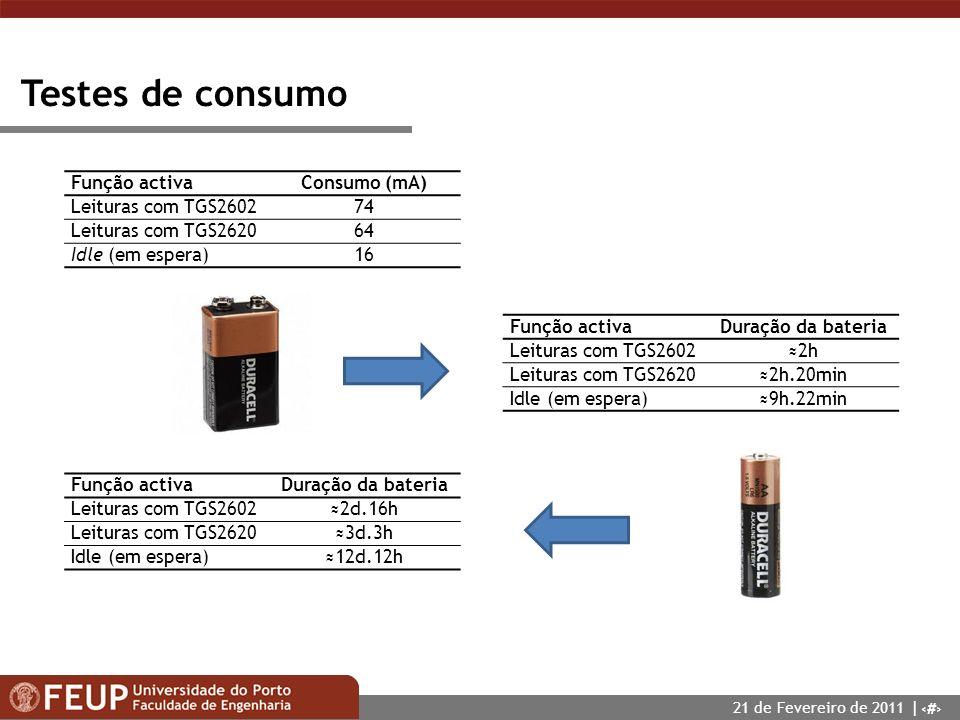 Testes de consumo Função activa Consumo (mA) Leituras com TGS2602 74