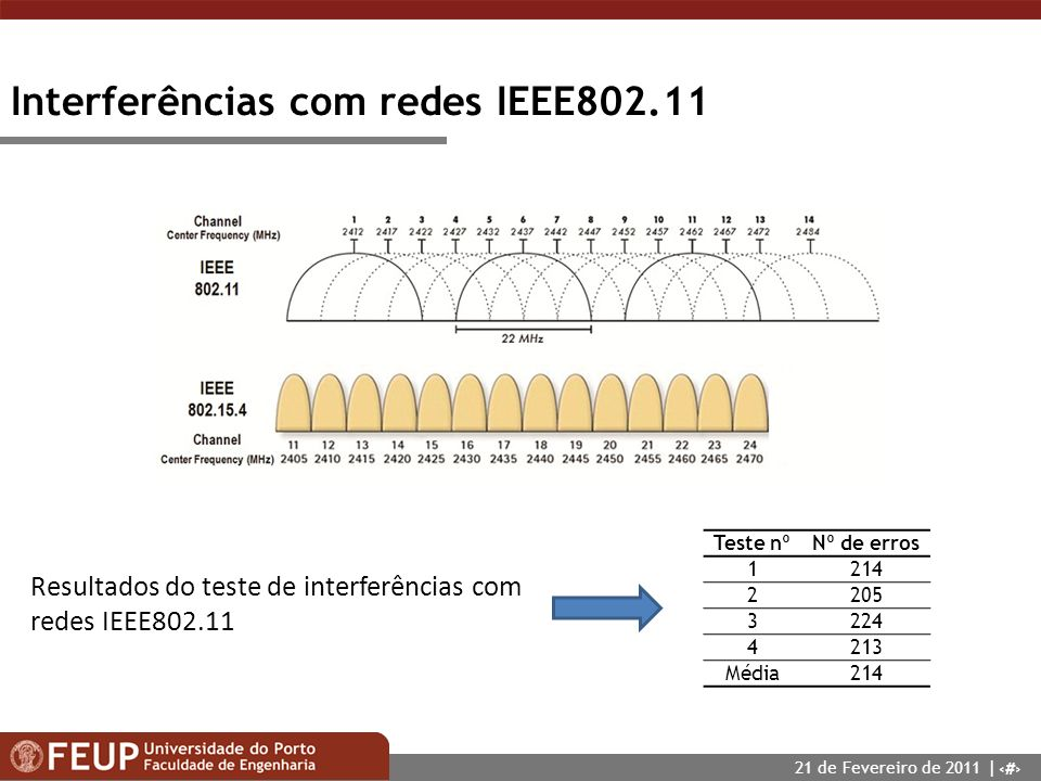 Interferências com redes IEEE802.11