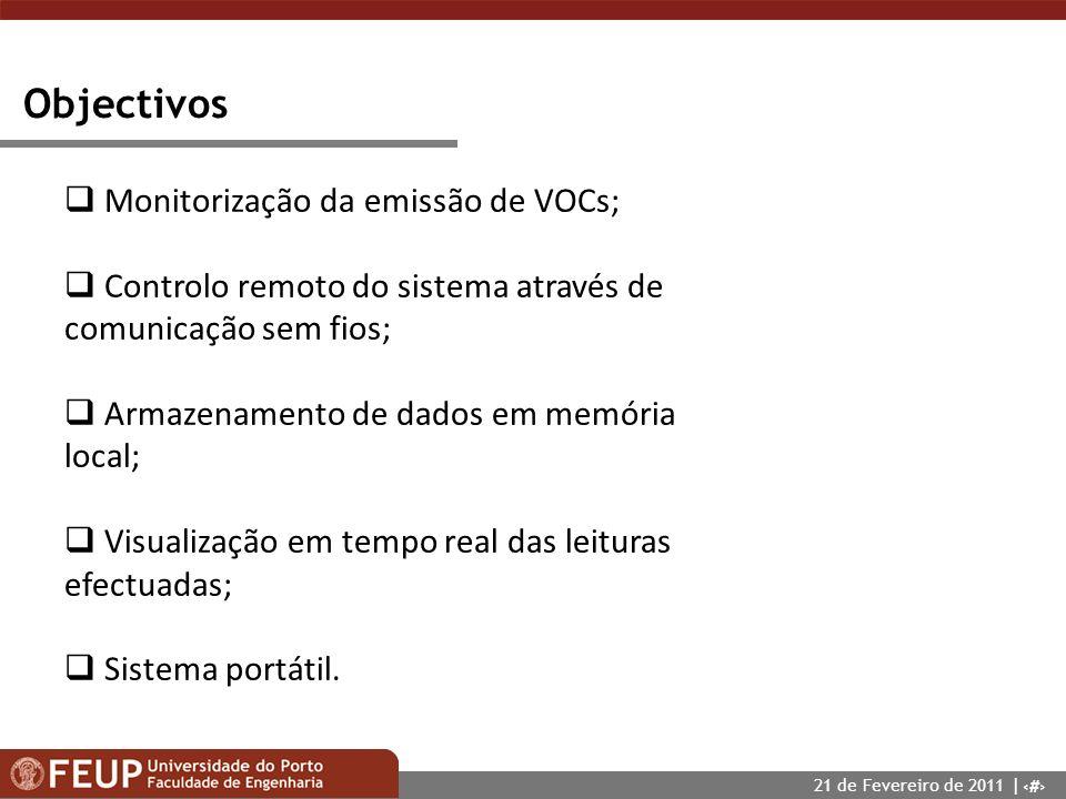 Objectivos Monitorização da emissão de VOCs;
