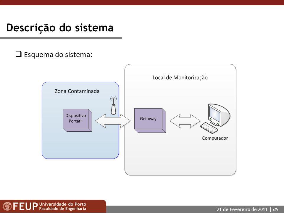 Descrição do sistema Esquema do sistema: 21 de Fevereiro de 2011 |