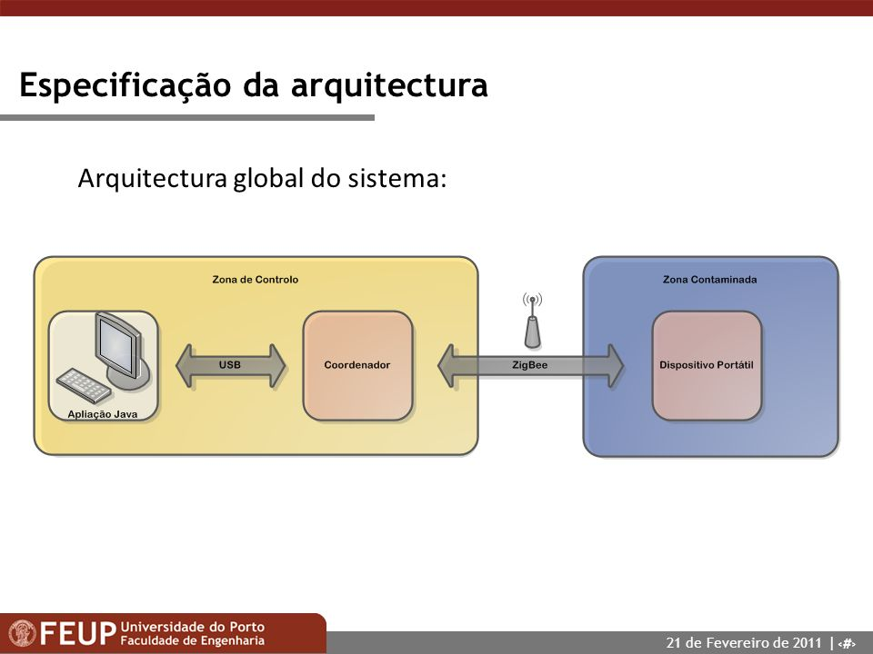 Arquitectura global do sistema:
