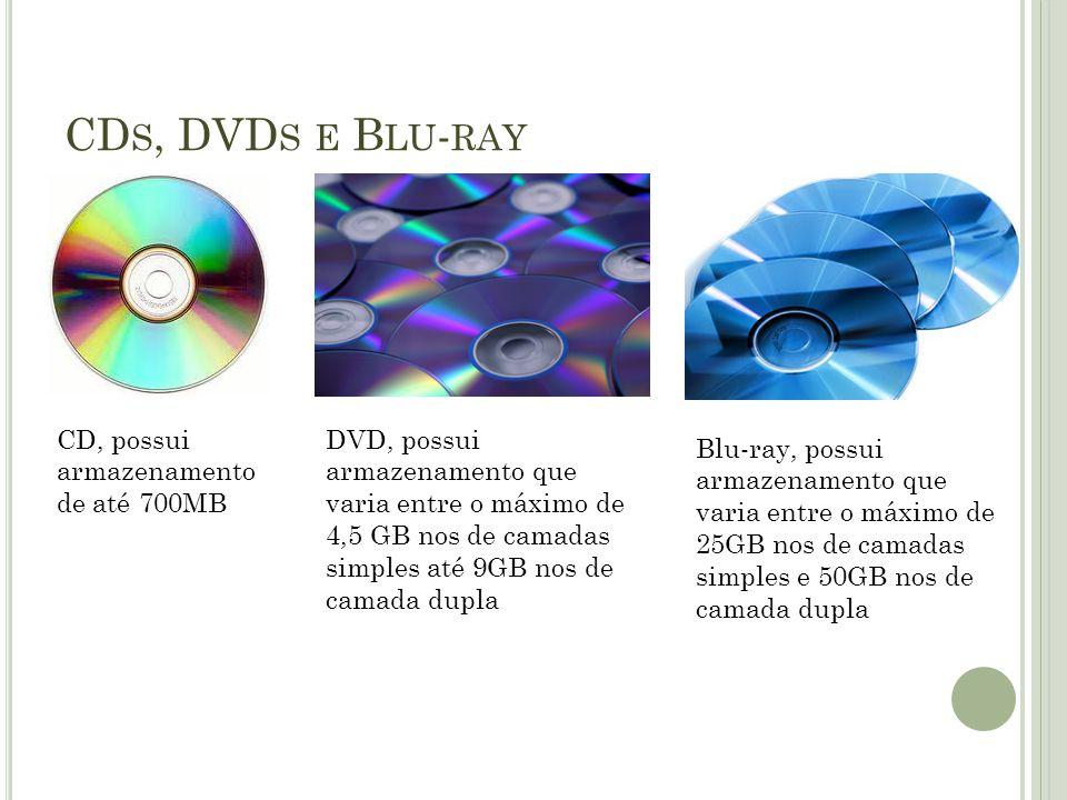CDs, DVDs e Blu-ray CD, possui armazenamento de até 700MB