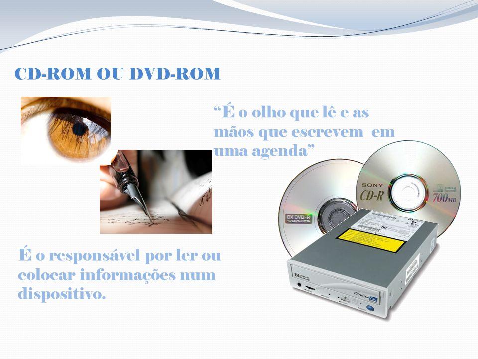 CD-ROM OU DVD-ROM É o olho que lê e as mãos que escrevem em uma agenda É o responsável por ler ou colocar informações num dispositivo.
