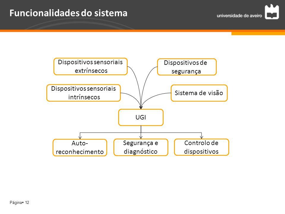 Funcionalidades do sistema