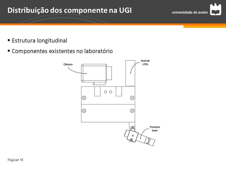 Distribuição dos componente na UGI