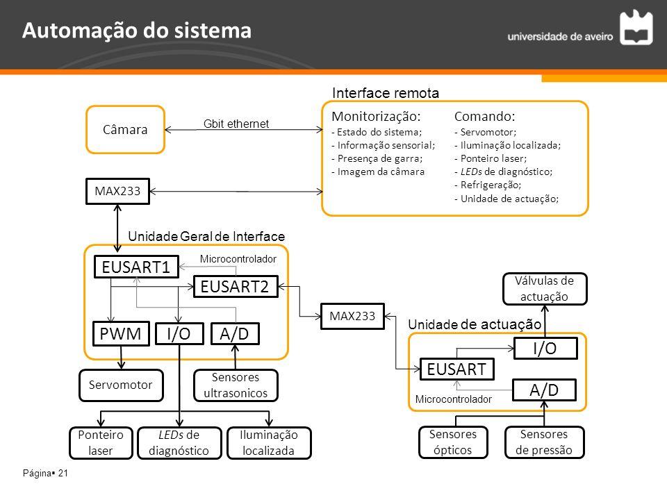 Automação do sistema EUSART1 EUSART2 PWM I/O A/D I/O EUSART A/D