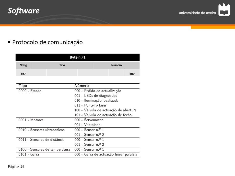 Software Protocolo de comunicação
