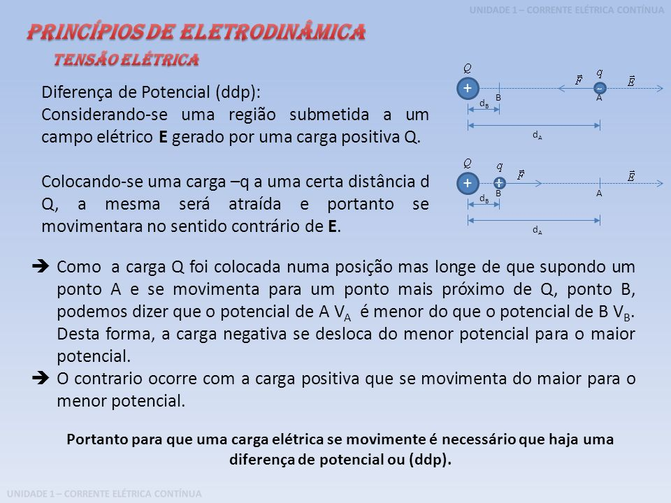 Princípios de Eletrodinâmica