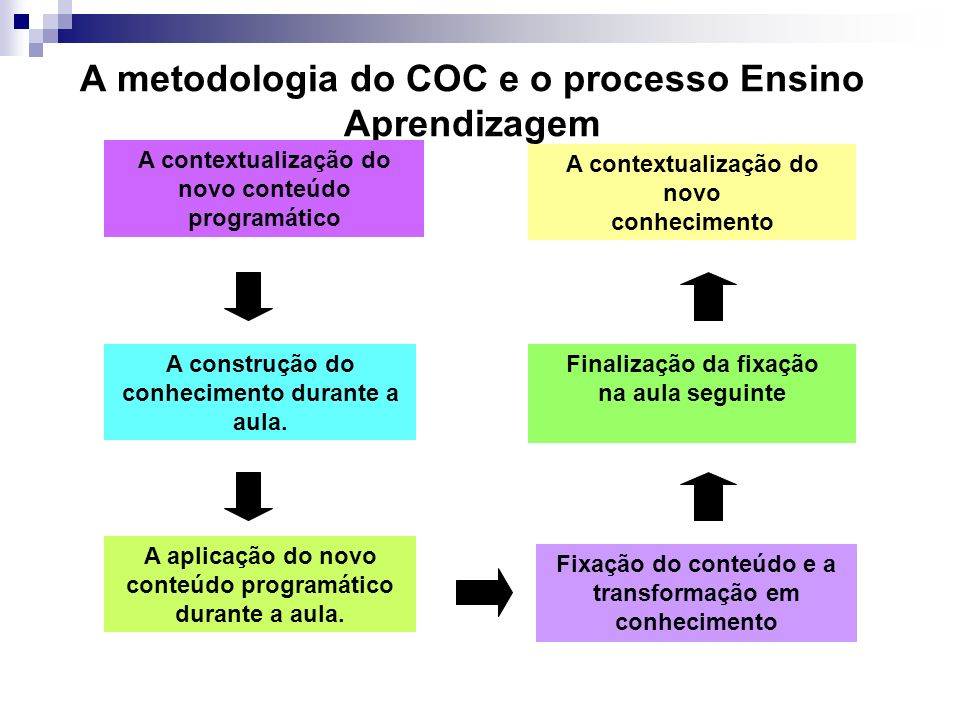 A metodologia do COC e o processo Ensino Aprendizagem