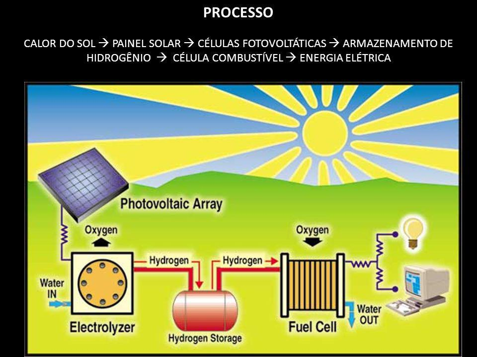 PROCESSO CALOR DO SOL  PAINEL SOLAR  CÉLULAS FOTOVOLTÁTICAS  ARMAZENAMENTO DE HIDROGÊNIO  CÉLULA COMBUSTÍVEL  ENERGIA ELÉTRICA.
