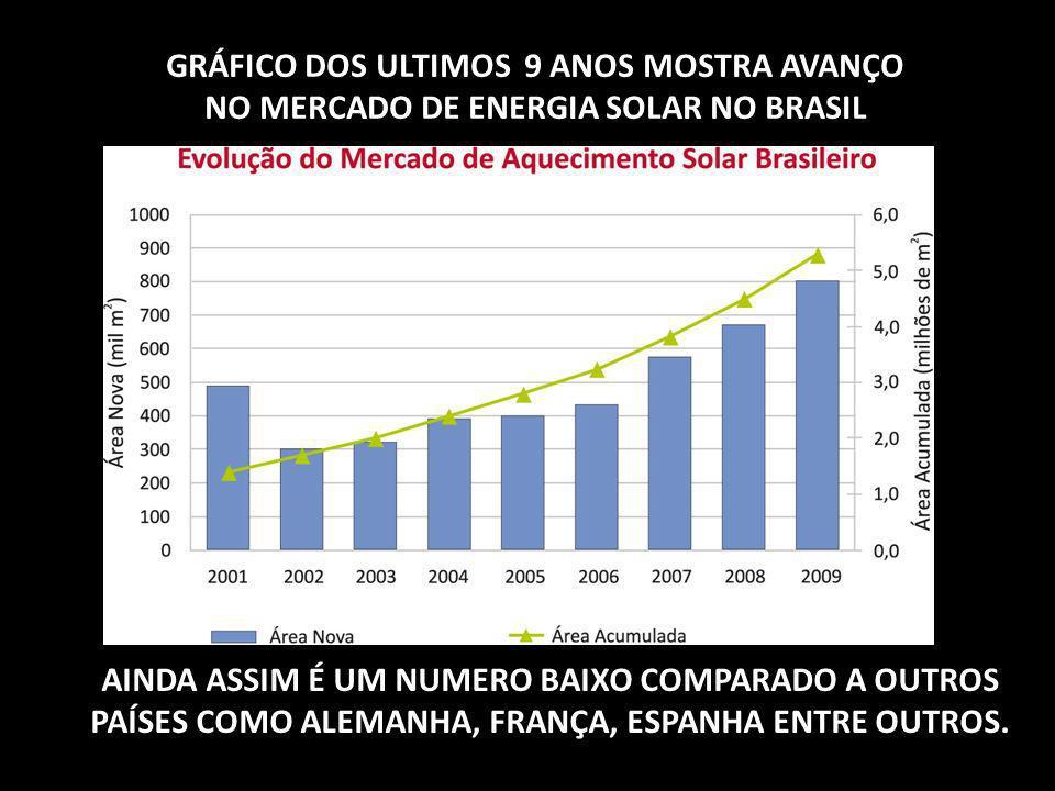 GRÁFICO DOS ULTIMOS 9 ANOS MOSTRA AVANÇO NO MERCADO DE ENERGIA SOLAR NO BRASIL