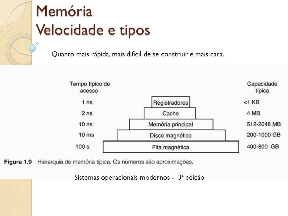 Memória Velocidade e tipos