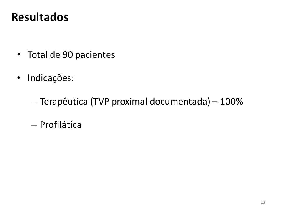 Resultados Total de 90 pacientes Indicações: