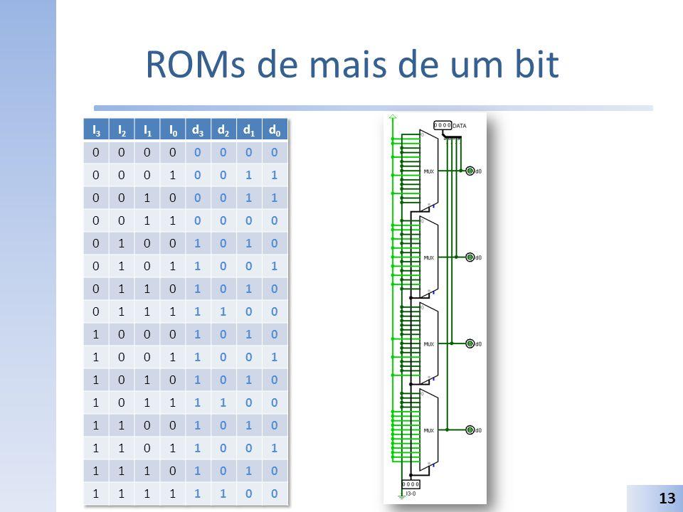 ROMs de mais de um bit I3 I2 I1 I0 d3 d2 d1 d0 1