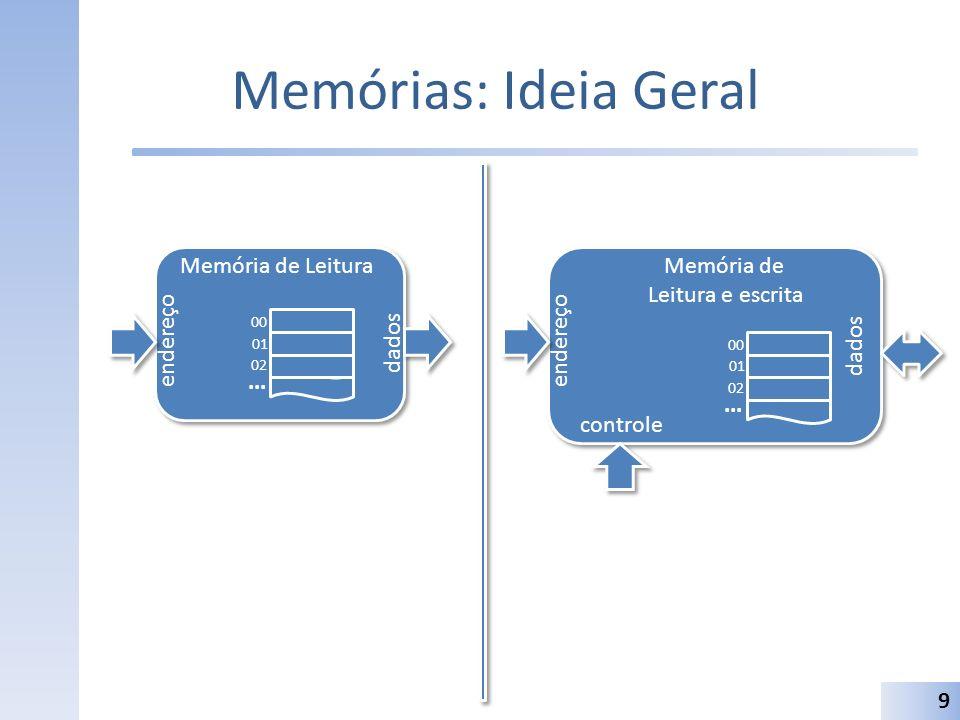 Memórias: Ideia Geral Memória de Leitura endereço dados ... Memória de