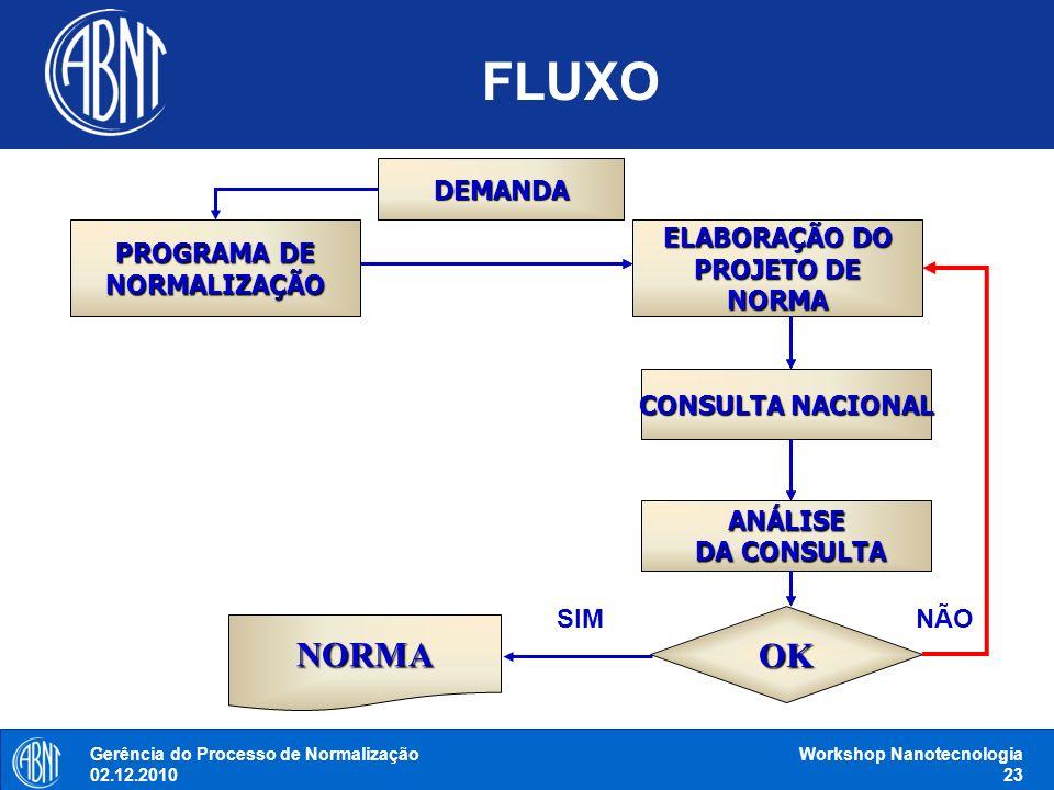 FLUXO OK NORMA DEMANDA PROGRAMA DE NORMALIZAÇÃO ELABORAÇÃO DO