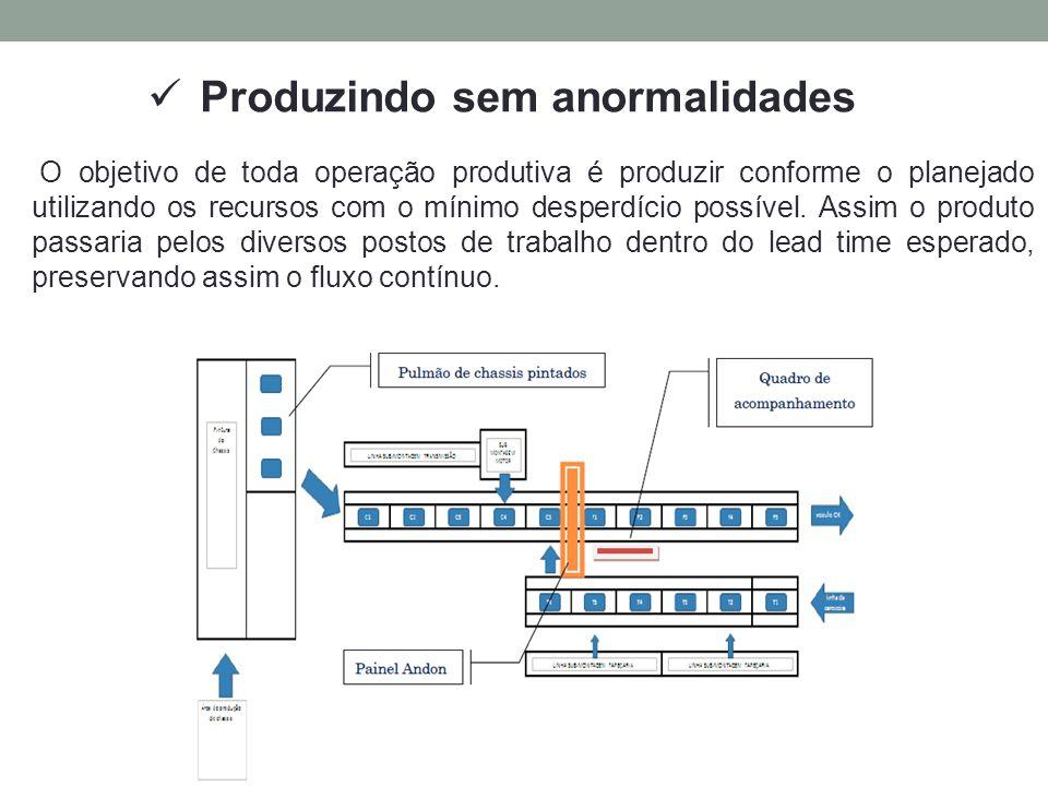 Produzindo sem anormalidades