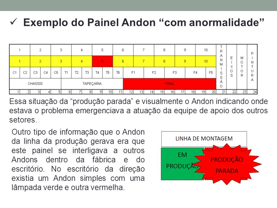 Exemplo do Painel Andon com anormalidade