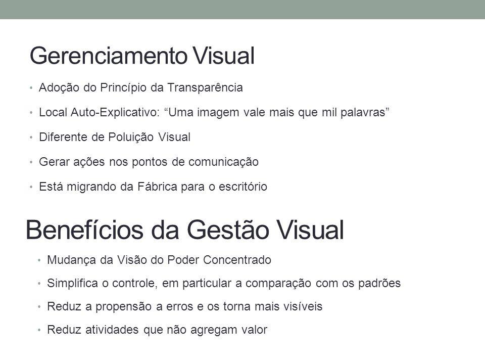 Benefícios da Gestão Visual