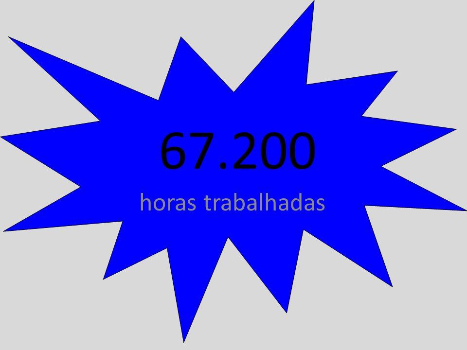 67.200 horas trabalhadas