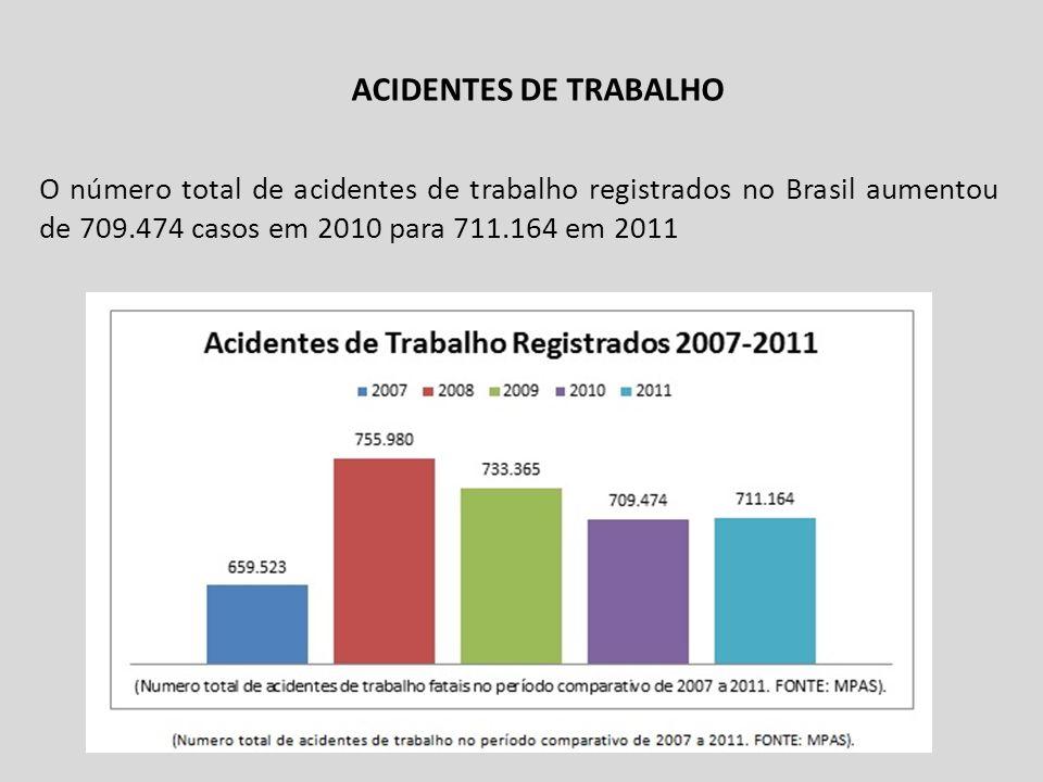 ACIDENTES DE TRABALHO O número total de acidentes de trabalho registrados no Brasil aumentou de 709.474 casos em 2010 para 711.164 em 2011.