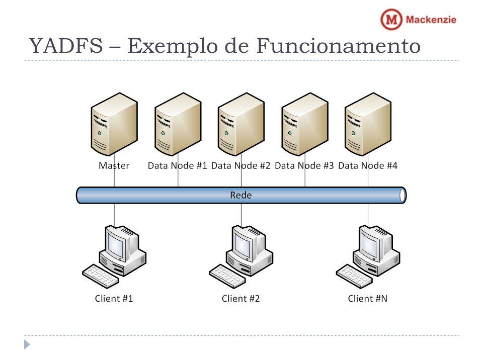 YADFS – Exemplo de Funcionamento