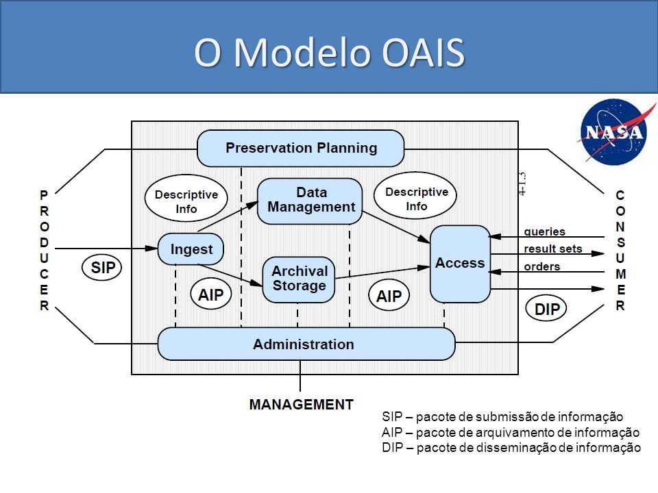 O Modelo OAIS SIP – pacote de submissão de informação