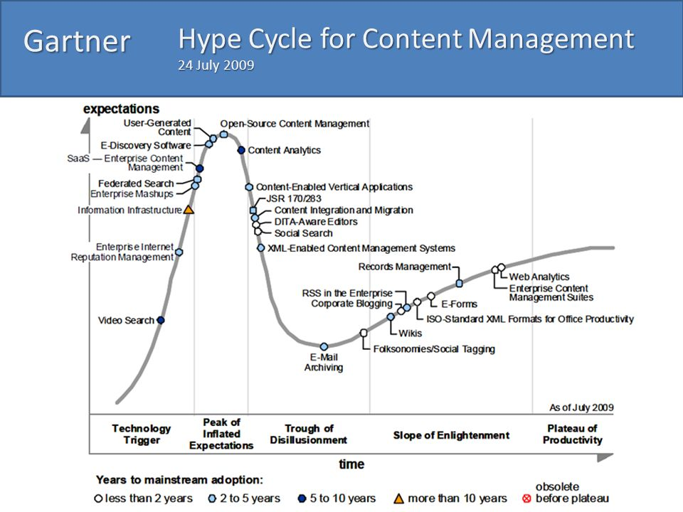 Gartner Hype Cycle for Content Management 24 July 2009