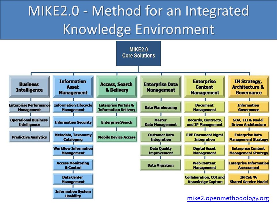 MIKE2.0 - Method for an Integrated Knowledge Environment