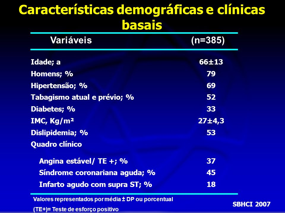 Características demográficas e clínicas basais