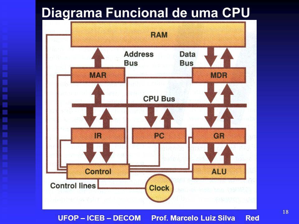 Diagrama Funcional de uma CPU