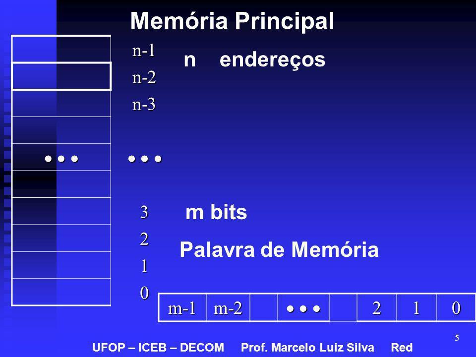 Memória Principal m bits Palavra de Memória n-1 n-2 n-3    3 2 1