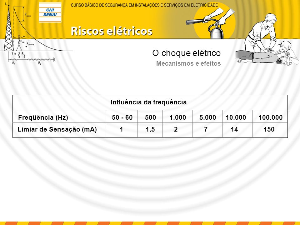 O choque elétrico Influência da freqüência Freqüência (Hz) 50 - 60 500