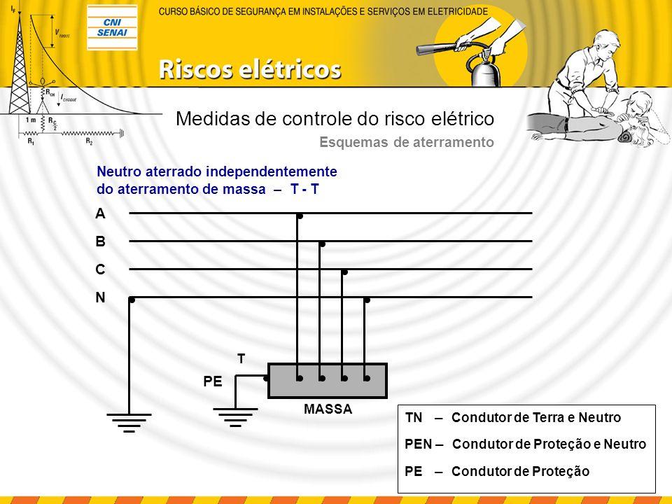 Medidas de controle do risco elétrico