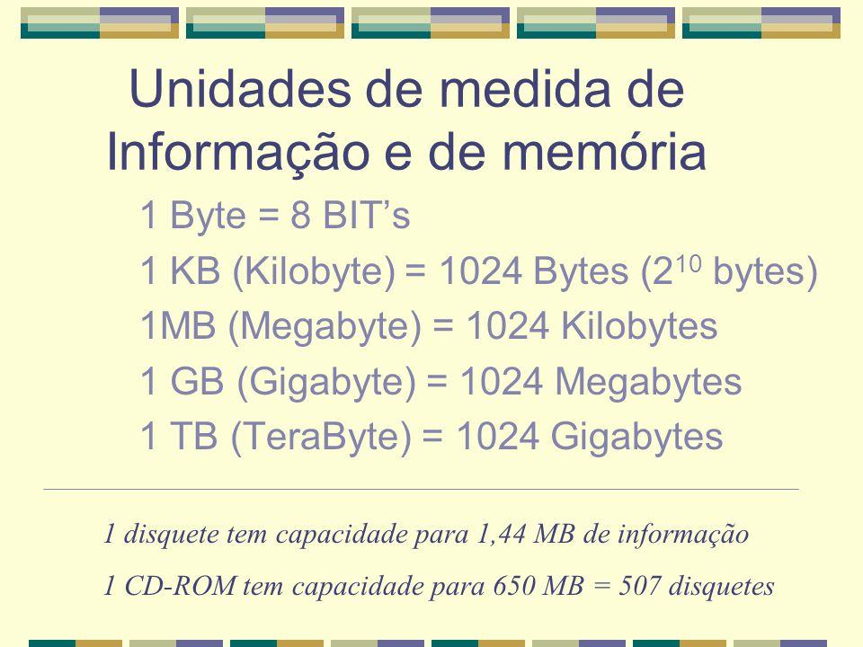 Unidades de medida de Informação e de memória