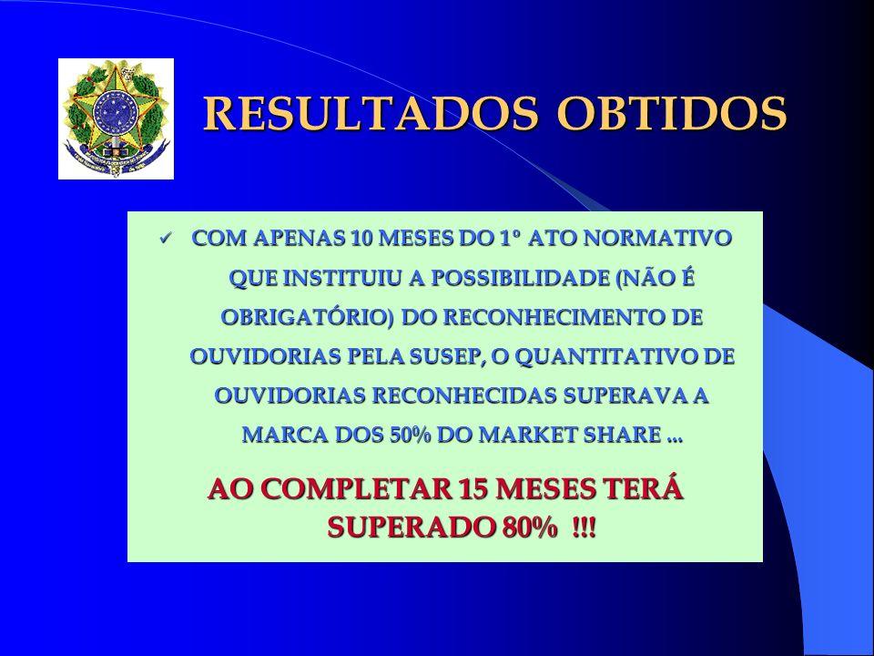 AO COMPLETAR 15 MESES TERÁ SUPERADO 80% !!!