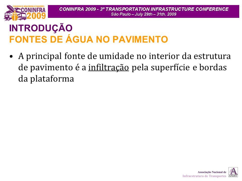 INTRODUÇÃO FONTES DE ÁGUA NO PAVIMENTO