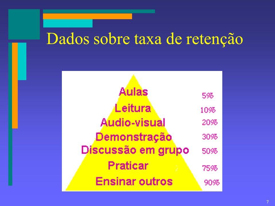 Dados sobre taxa de retenção