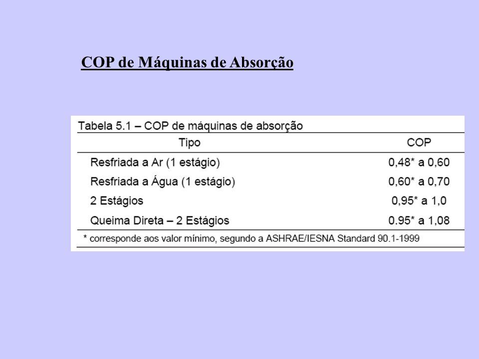 COP de Máquinas de Absorção