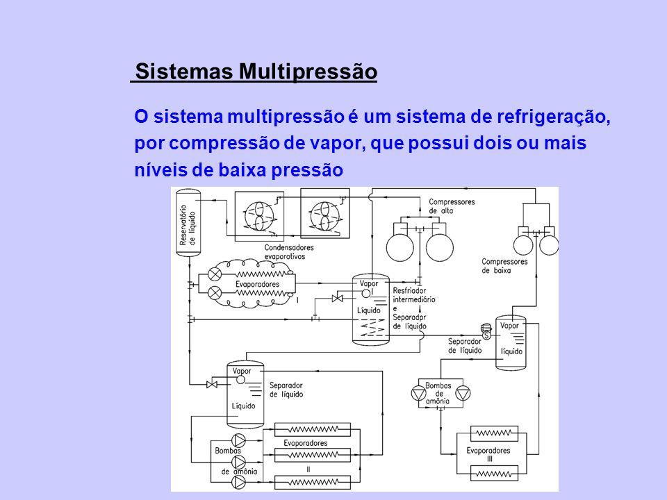 Sistemas Multipressão