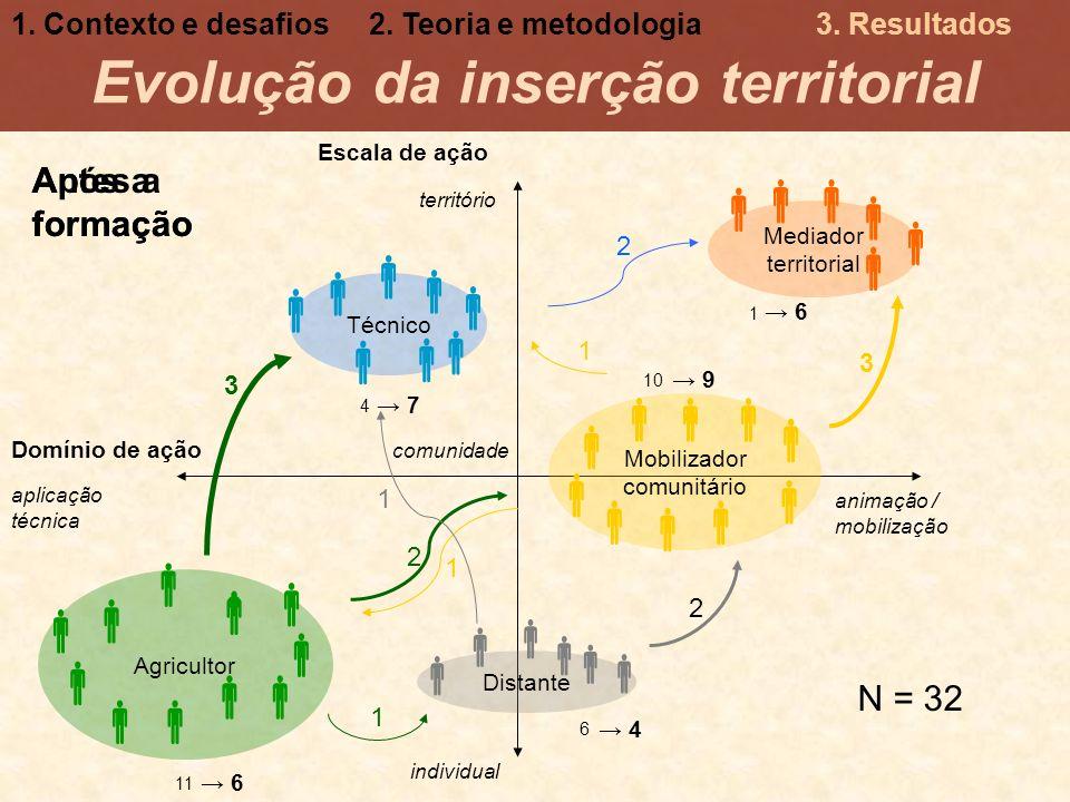 Evolução da inserção territorial