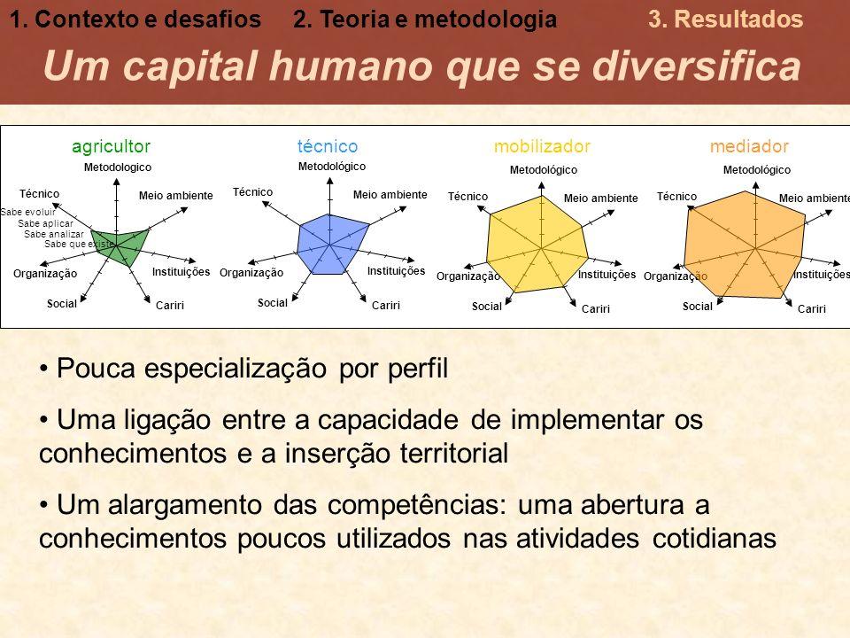Um capital humano que se diversifica
