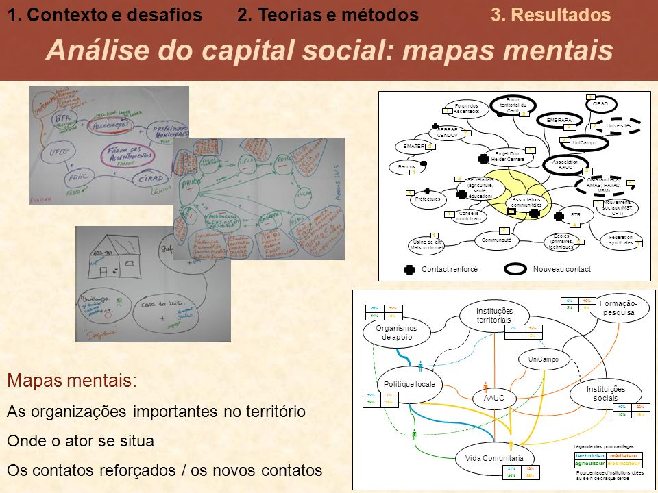 Análise do capital social: mapas mentais