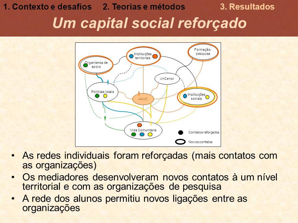 Um capital social reforçado