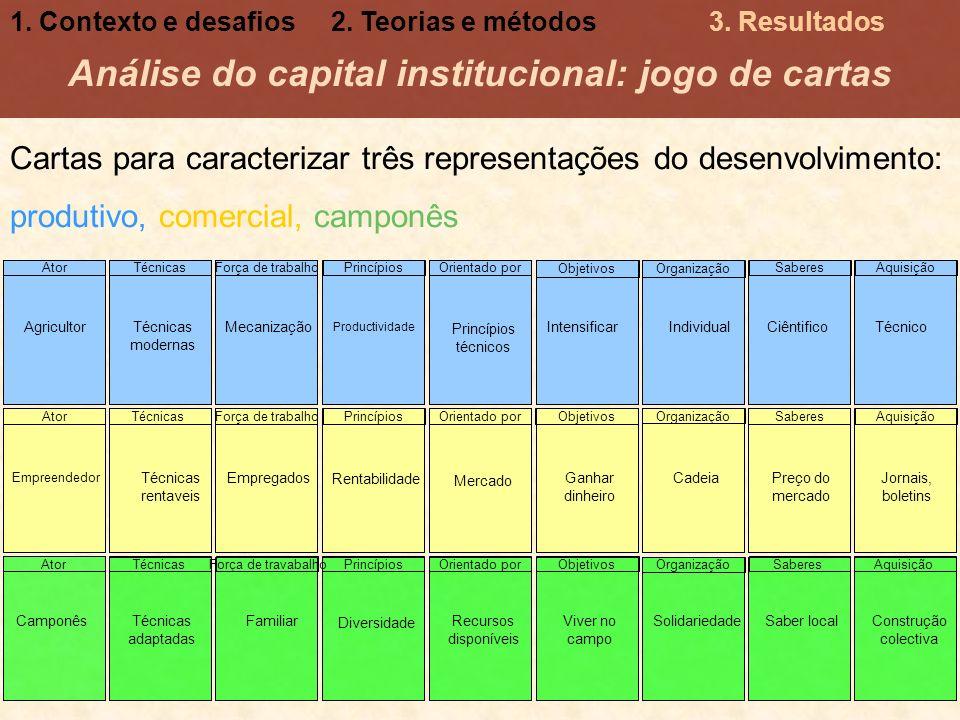 Análise do capital institucional: jogo de cartas