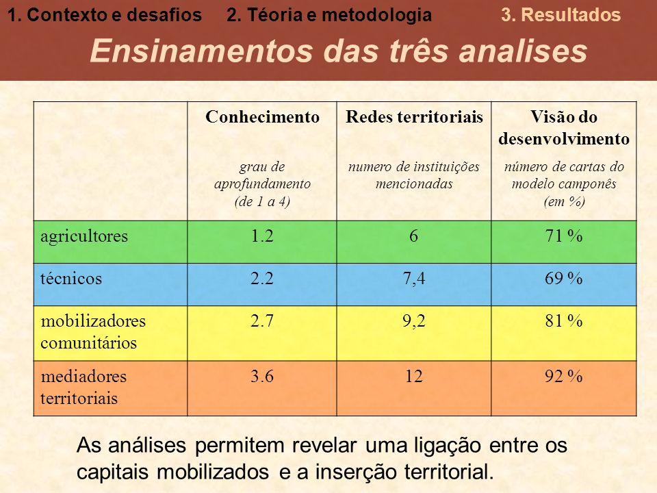 Ensinamentos das três analises Visão do desenvolvimento