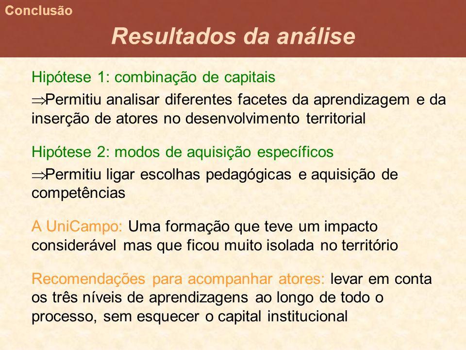 Resultados da análise Hipótese 1: combinação de capitais