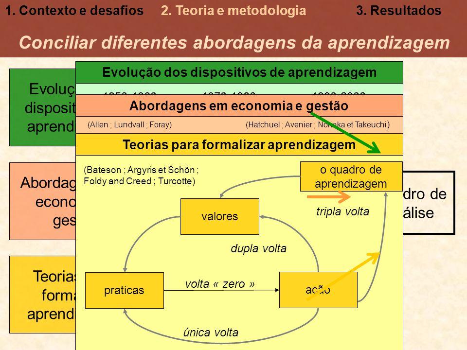 Conciliar diferentes abordagens da aprendizagem