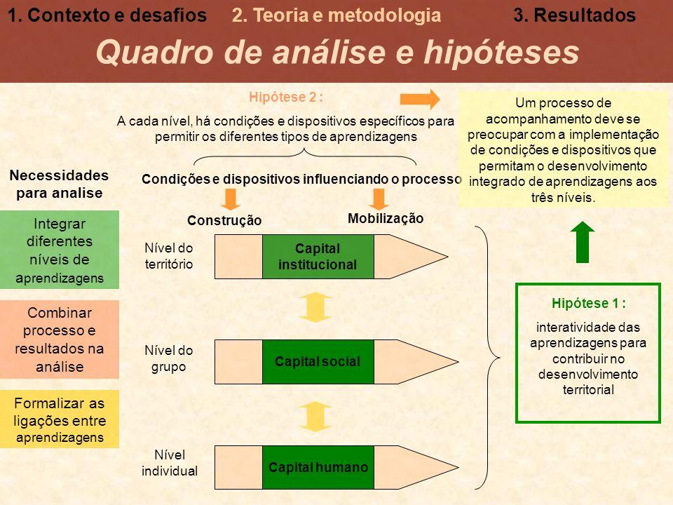 Quadro de análise e hipóteses