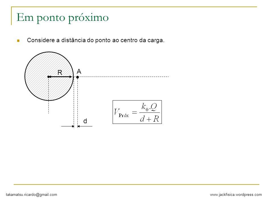 Em ponto próximo Considere a distância do ponto ao centro da carga. R A d
